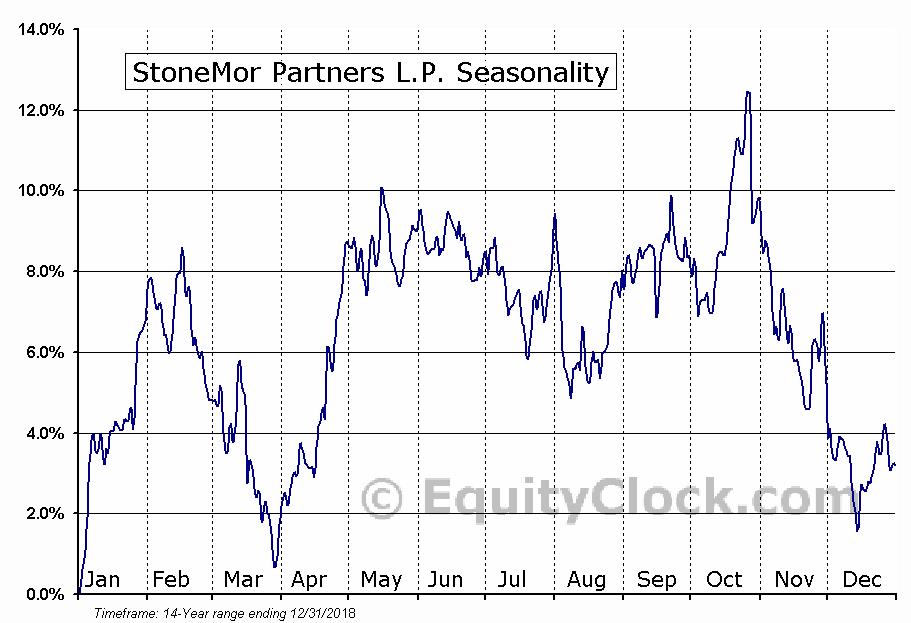 StoneMor Partners L.P. (NYSE:STON) Seasonal Chart