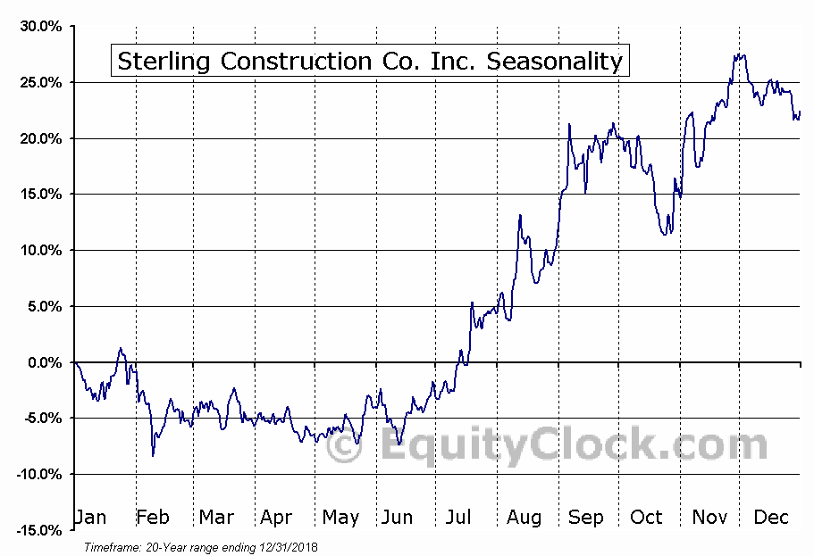 Sterling Construction Co. Inc. (NASD:STRL) Seasonal Chart