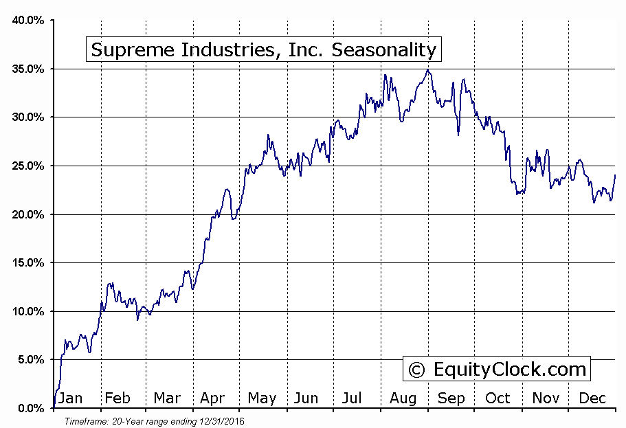 Supreme Industries, Inc. (AMEX:STS) Seasonal Chart