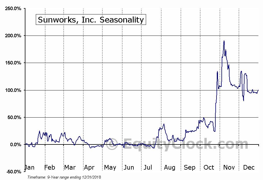 Sunworks, Inc. (NASD:SUNW) Seasonal Chart