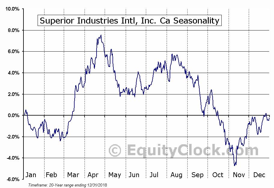 Superior Industries Intl, Inc. (NYSE:SUP) Seasonal Chart