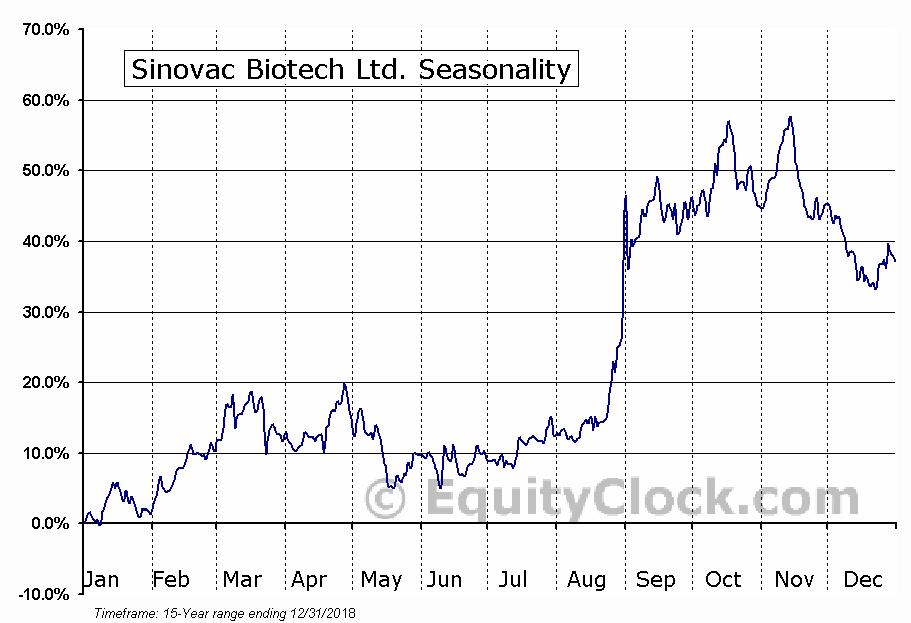 Sinovac Biotech Ltd. (NASD:SVA) Seasonal Chart
