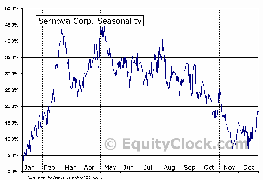 Sernova Corp. (TSXV:SVA) Seasonal Chart