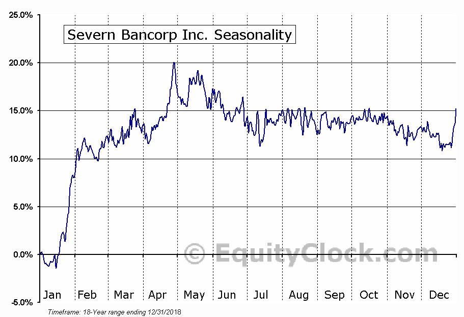 Severn Bancorp Inc. (NASD:SVBI) Seasonal Chart