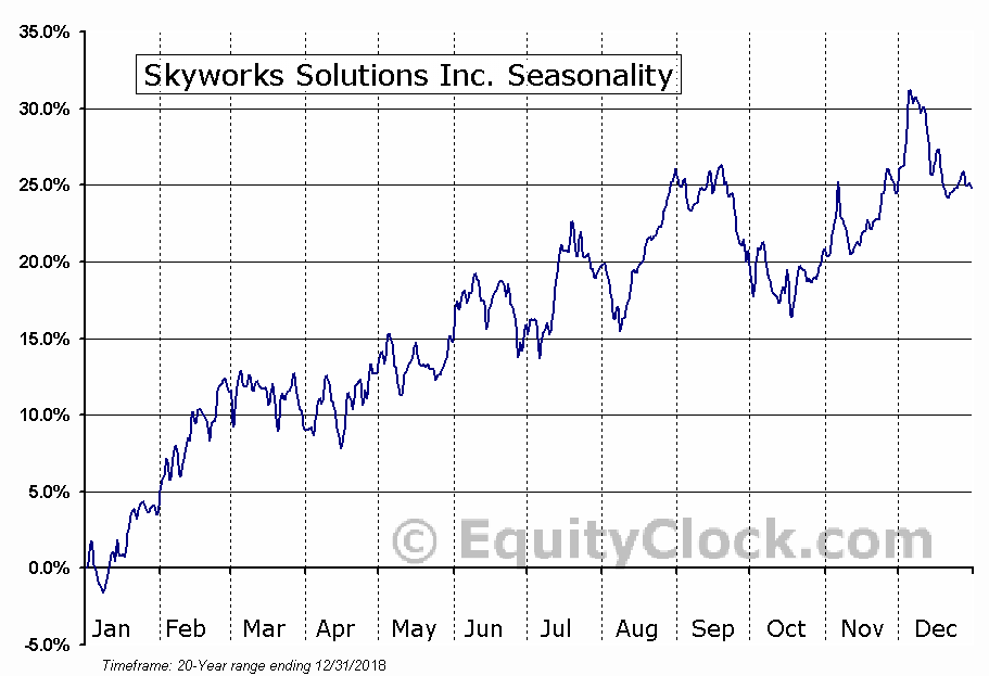 Skyworks Solutions Inc (NASDAQ:SWKS) Seasonal Chart