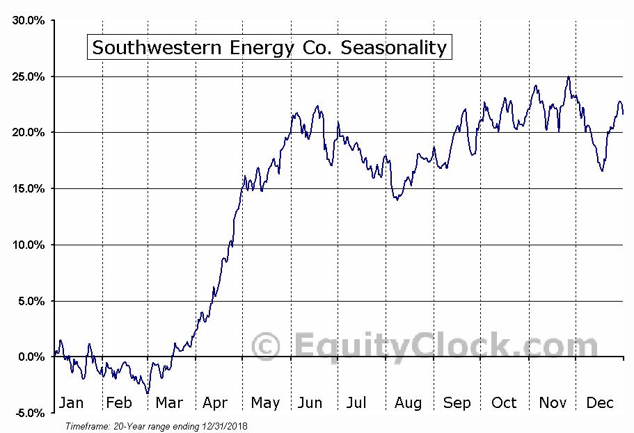 Southwestern Energy Company  (NYSE:SWN) Seasonal Chart
