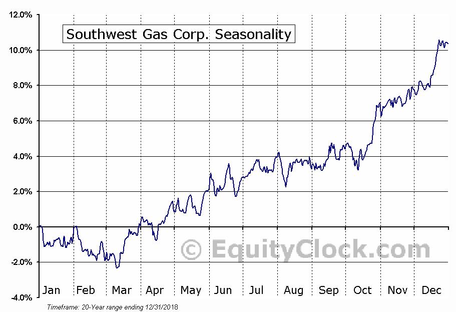 Southwest Gas Corporation  (NYSE:SWX) Seasonal Chart