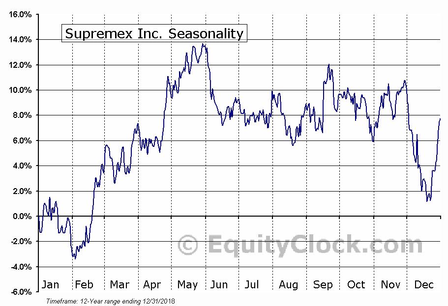 Supremex Inc. (TSE:SXP) Seasonal Chart