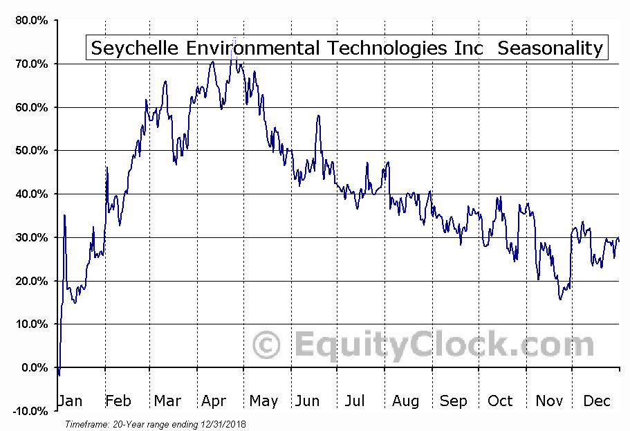 Seychelle Environmental Technologies Inc (OTCMKT:SYEV) Seasonal Chart