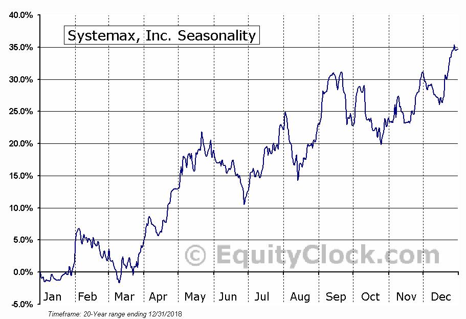 Systemax, Inc. (NYSE:SYX) Seasonal Chart