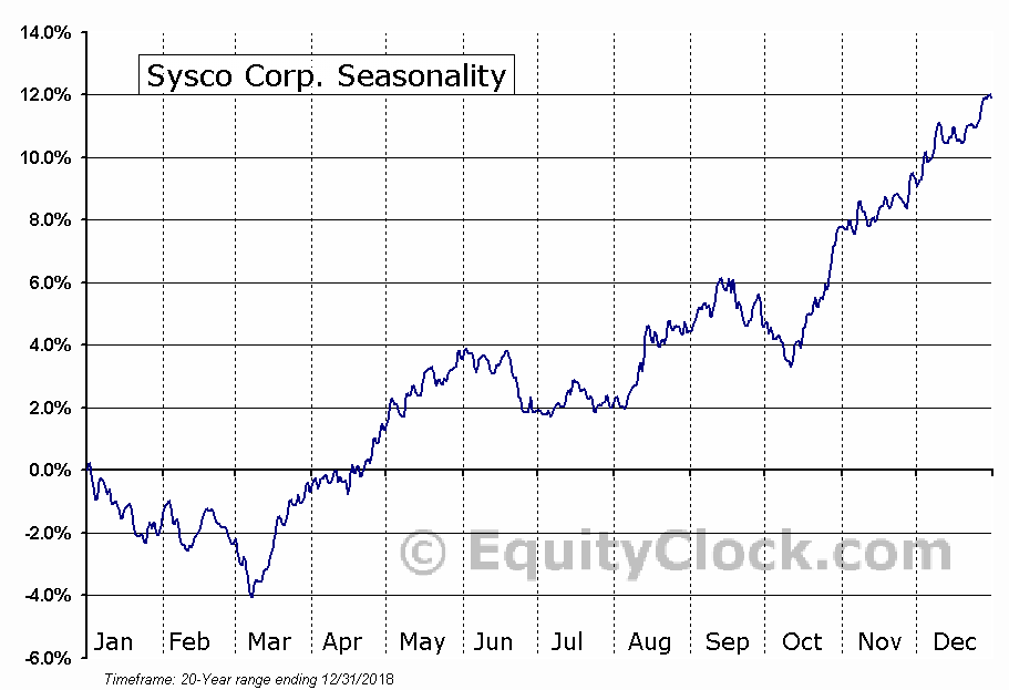 SYSCO Corporation  (NYSE:SYY) Seasonal Chart