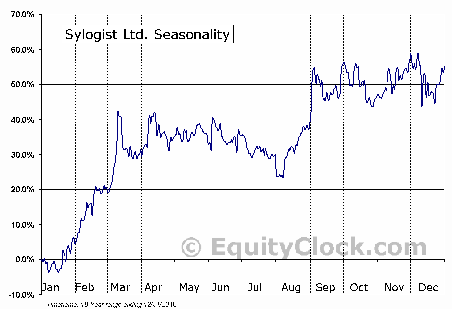 Sylogist Ltd. (TSXV:SYZ) Seasonal Chart