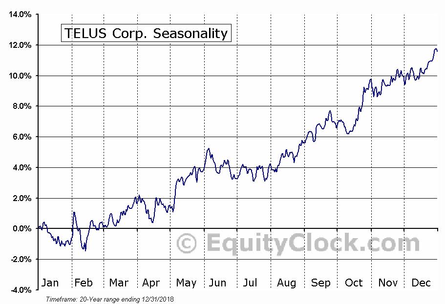 TELUS Corporation  (TSE:T) Seasonal Chart
