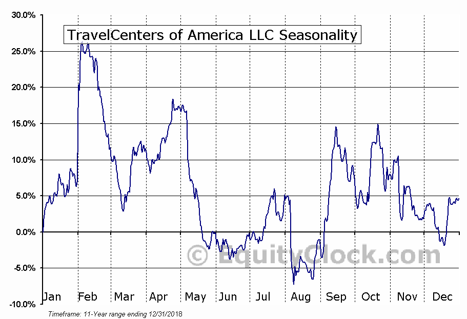 TravelCenters of America LLC (NASD:TA) Seasonal Chart
