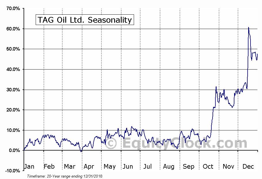 TAG Oil (TSE:TAO) Seasonal Chart