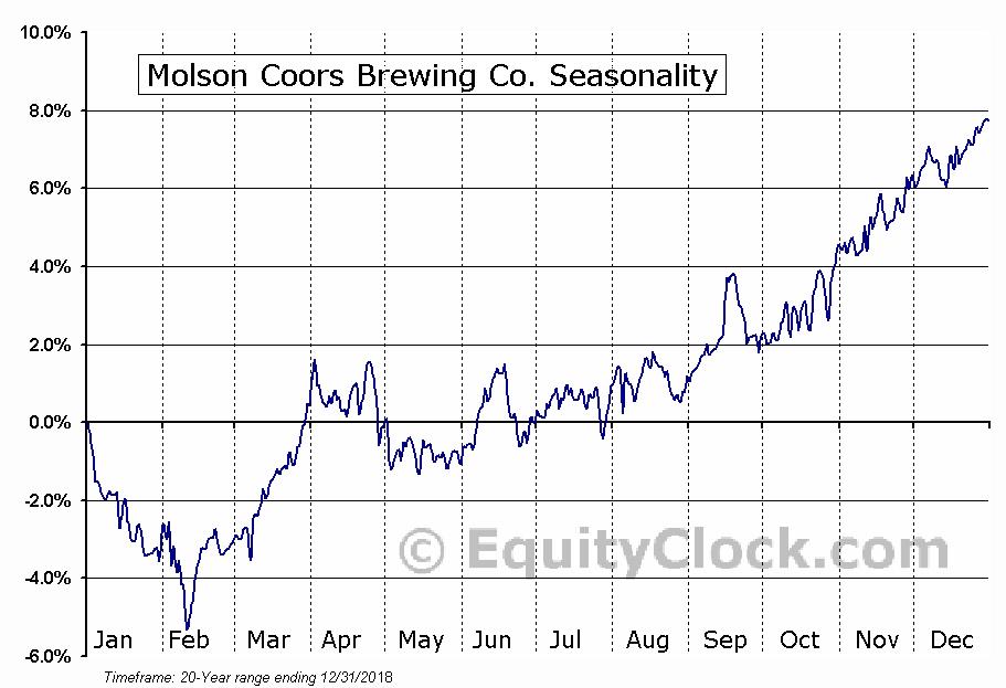 Molson Coors Brewing Company  (NYSE:TAP) Seasonal Chart