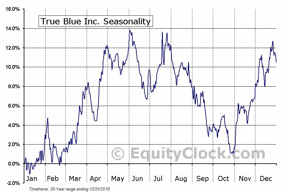 True Blue Inc. (NYSE:TBI) Seasonal Chart