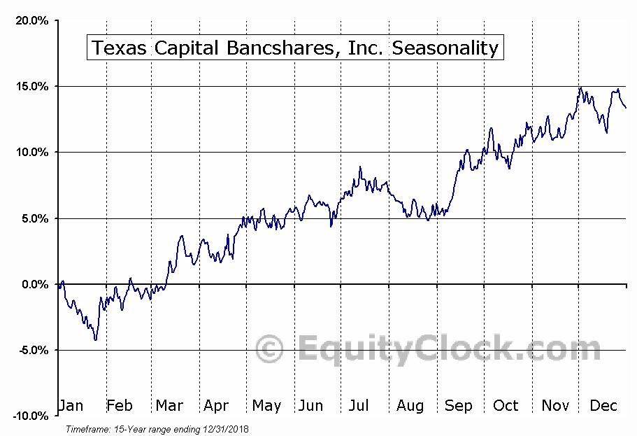 Texas Capital Bancshares, Inc. (NASD:TCBI) Seasonal Chart