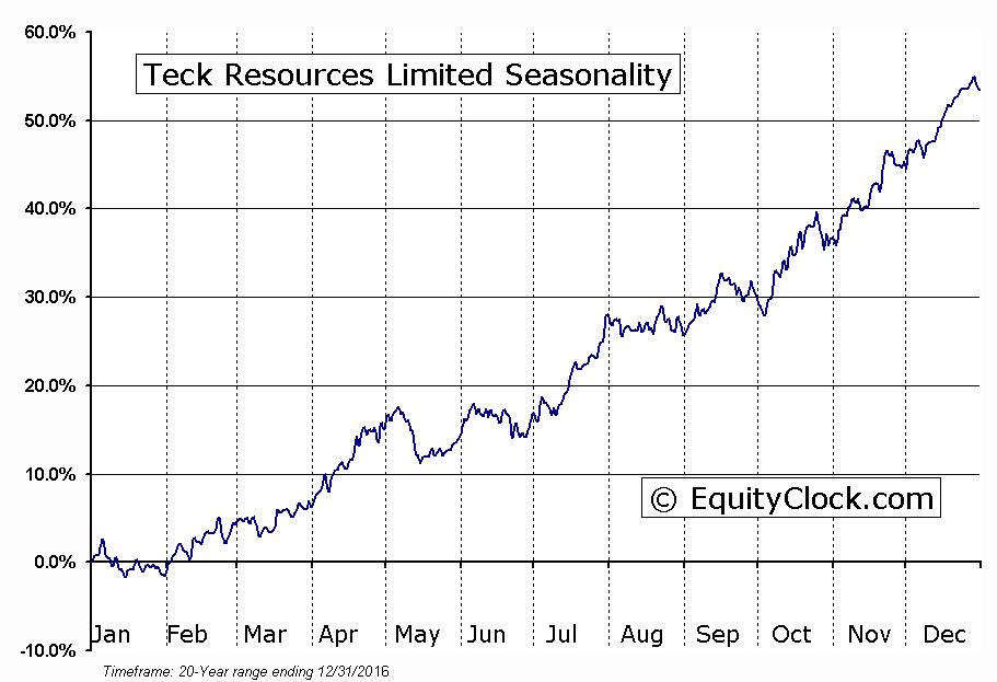 Teck Resources Limited (TSE:TCK-b) Seasonal Chart