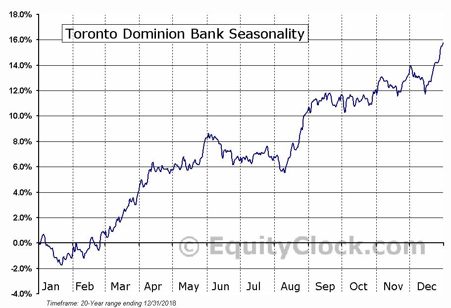 Toronto Dominion Bank (NYSE:TD) Seasonal Chart