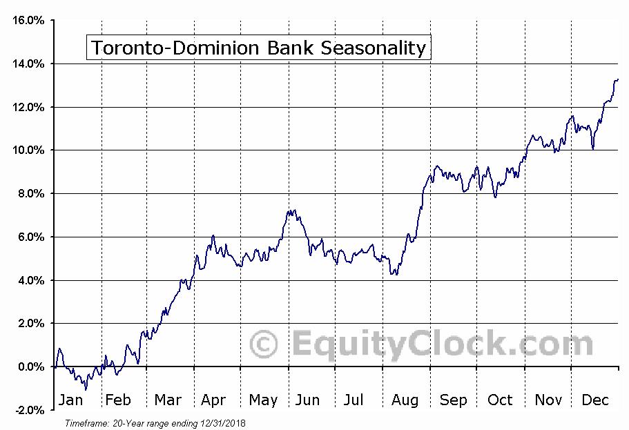 Toronto-Dominion Bank  (TSE:TD) Seasonal Chart