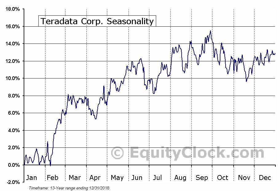 Teradata Corp. (NYSE:TDC) Seasonal Chart