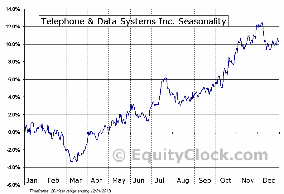Telephone & Data Systems, Inc.  (NYSE:TDS) Seasonal Chart