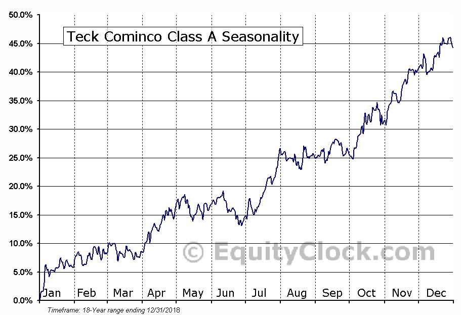 Teck Cominco Class A (TSE:TECK-A) Seasonal Chart
