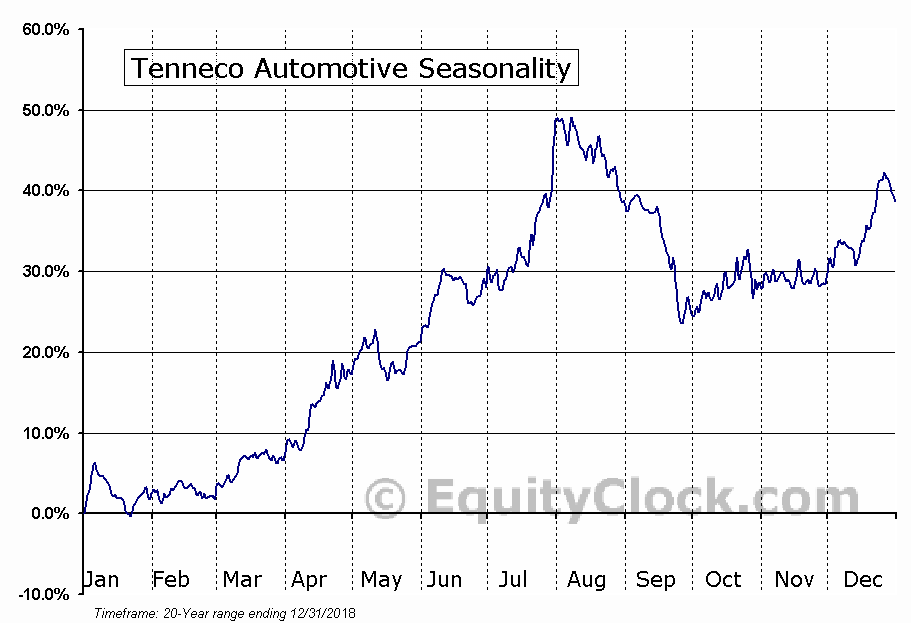 Tenneco Automotive (NYSE:TEN) Seasonal Chart