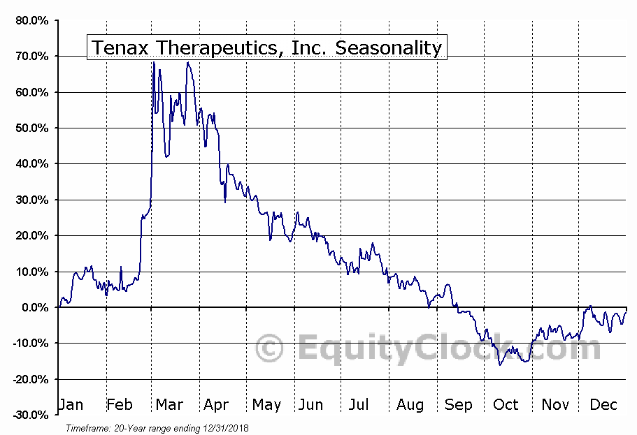 Tenax Therapeutics, Inc. (NASD:TENX) Seasonal Chart