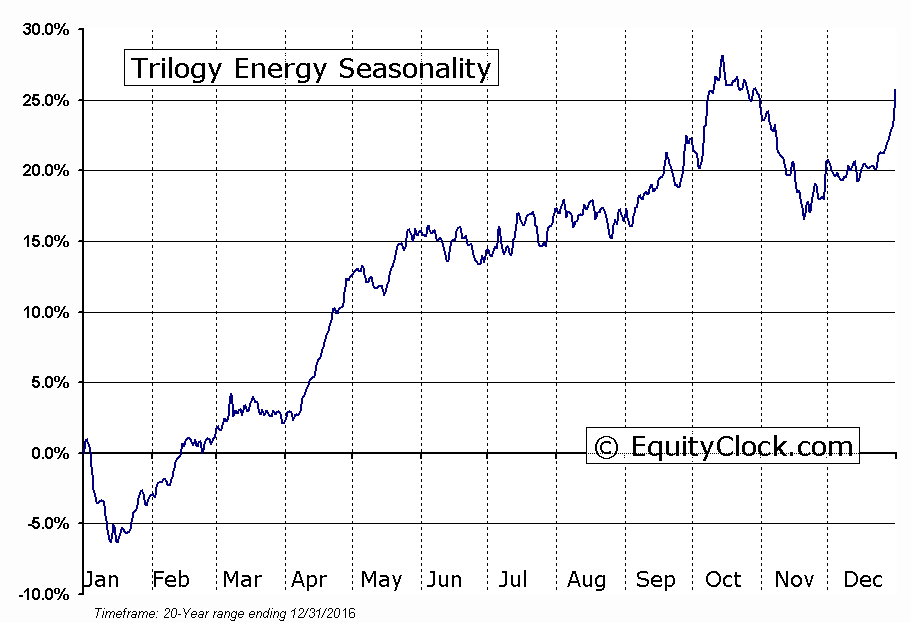 Trilogy Energy (TSE:TET) Seasonal Chart