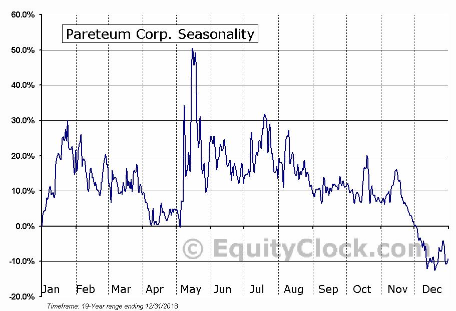Pareteum Corp. (AMEX:TEUM) Seasonal Chart