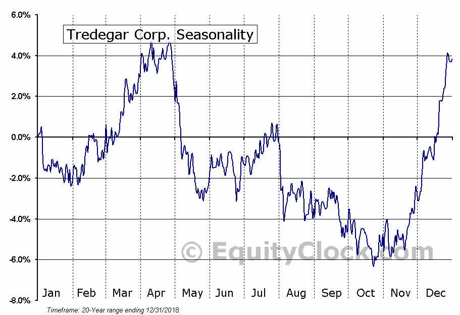 Tredegar Corp. (NYSE:TG) Seasonal Chart