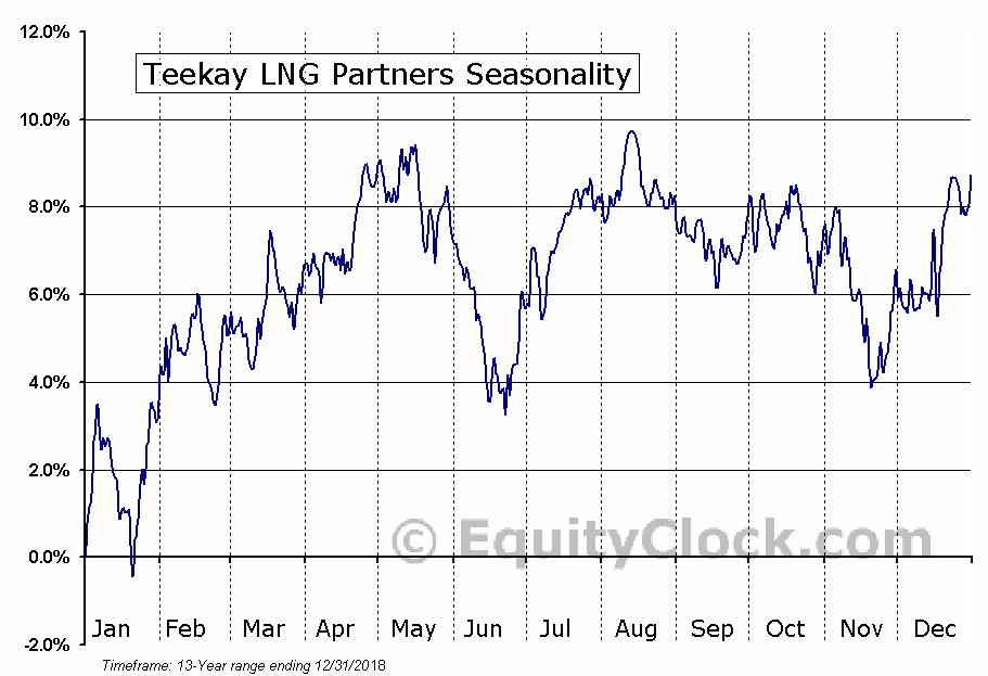 Teekay LNG Partners (NYSE:TGP) Seasonal Chart