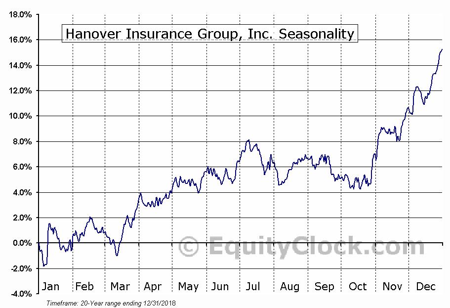 Hanover Insurance Group, Inc. (NYSE:THG) Seasonal Chart