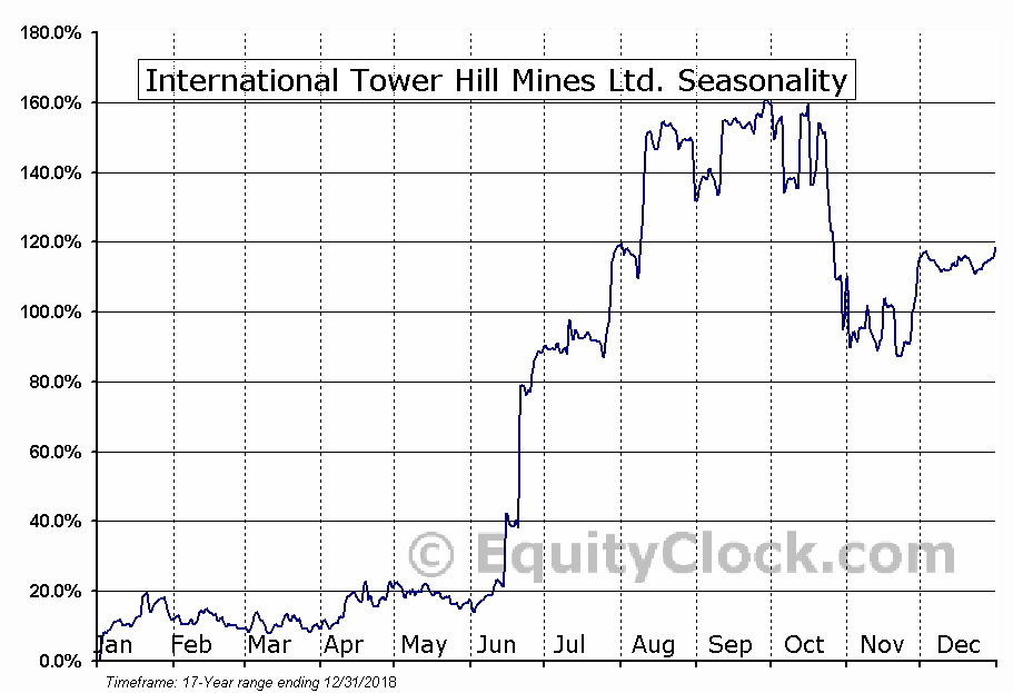 International Tower Hill Mines Ltd. (AMEX:THM) Seasonal Chart