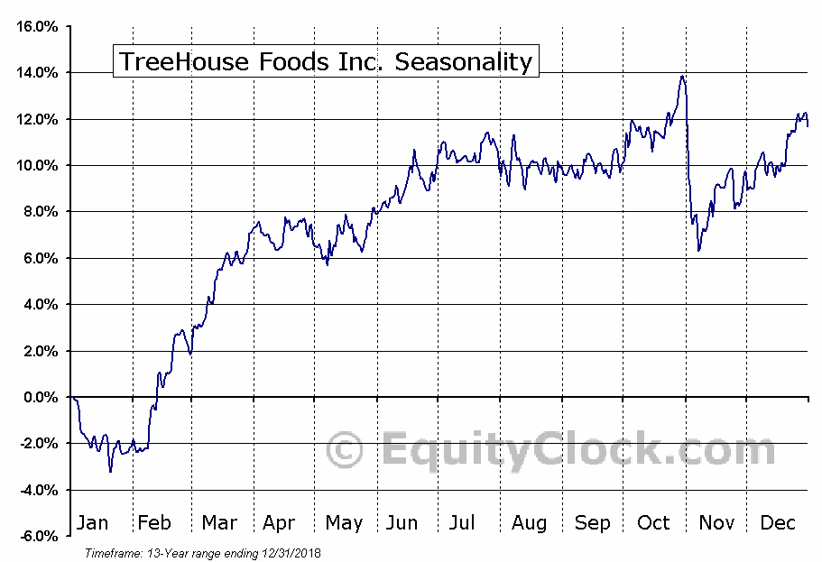 TreeHouse Foods Inc. (NYSE:THS) Seasonal Chart