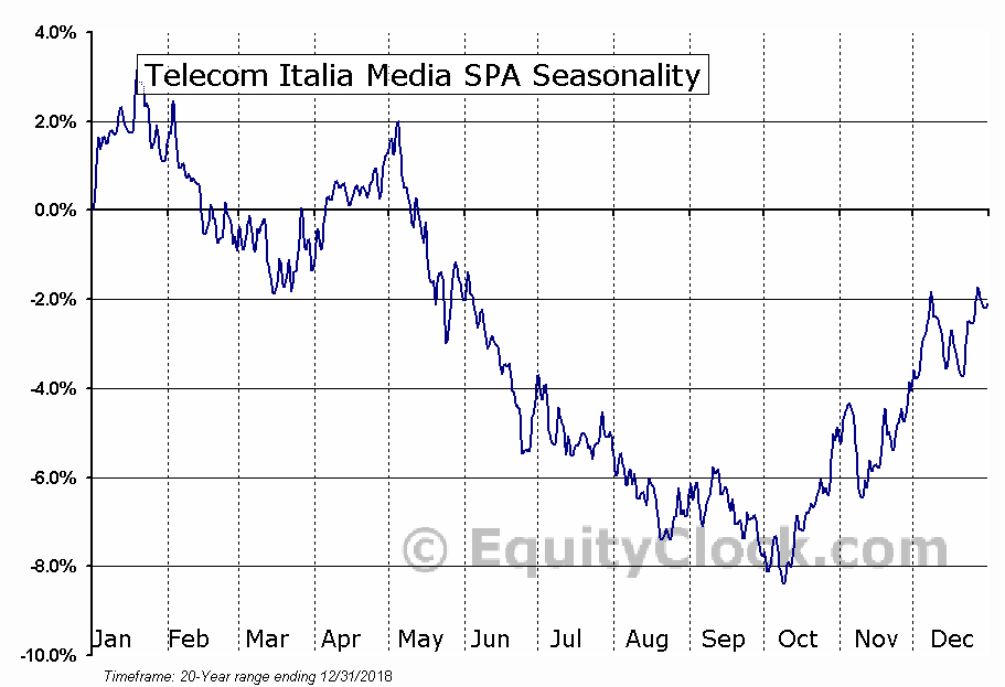 Telecom Italia Media SPA (NYSE:TI) Seasonal Chart