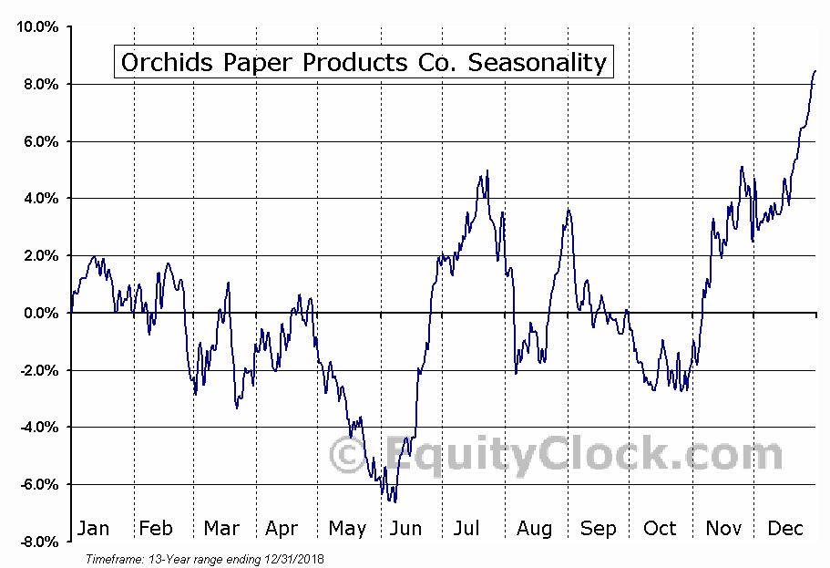 Orchids Paper Products Co. (AMEX:TIS) Seasonal Chart