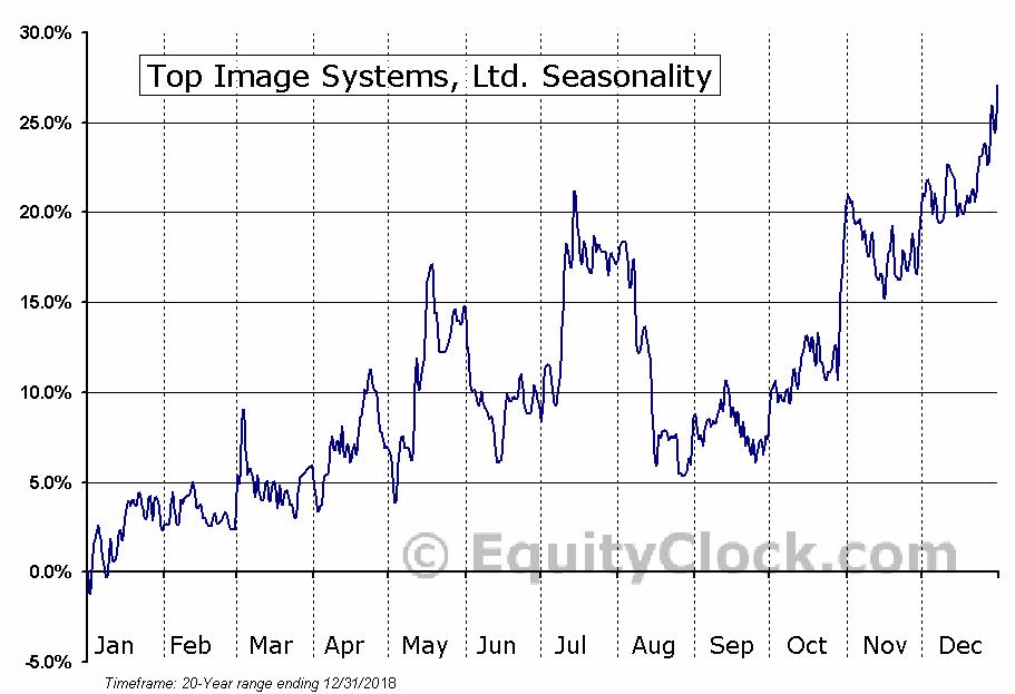 Top Image Systems, Ltd. (NASD:TISA) Seasonal Chart