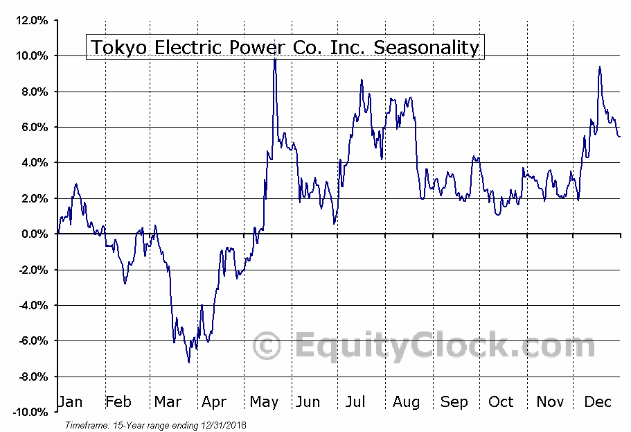 Tokyo Electric Power Co. Inc. (OTCMKT:TKECF) Seasonal Chart