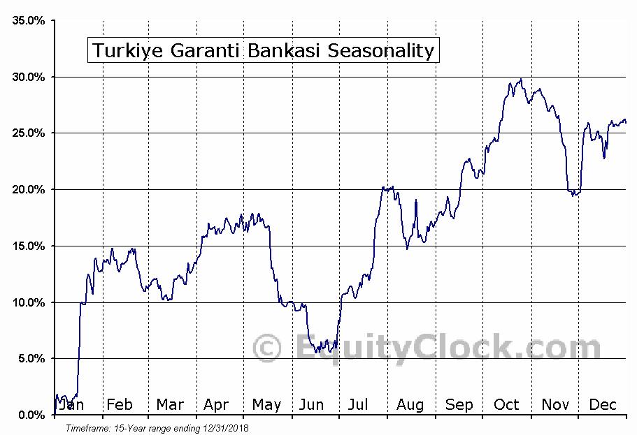 Turkiye Garanti Bankasi (OTCMKT:TKGBY) Seasonal Chart