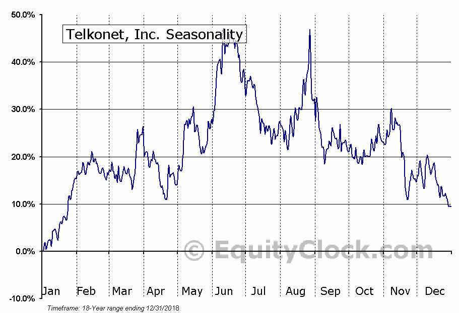Telkonet, Inc. (OTCMKT:TKOI) Seasonal Chart