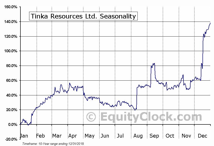 Tinka Resources Ltd. (OTCMKT:TKRFF) Seasonal Chart