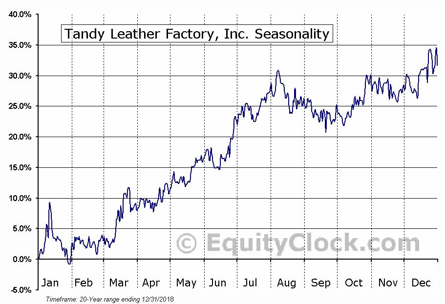 Tandy Leather Factory, Inc. (NASD:TLF) Seasonal Chart