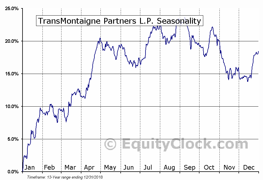 TransMontaigne Partners L.P. (NYSE:TLP) Seasonal Chart