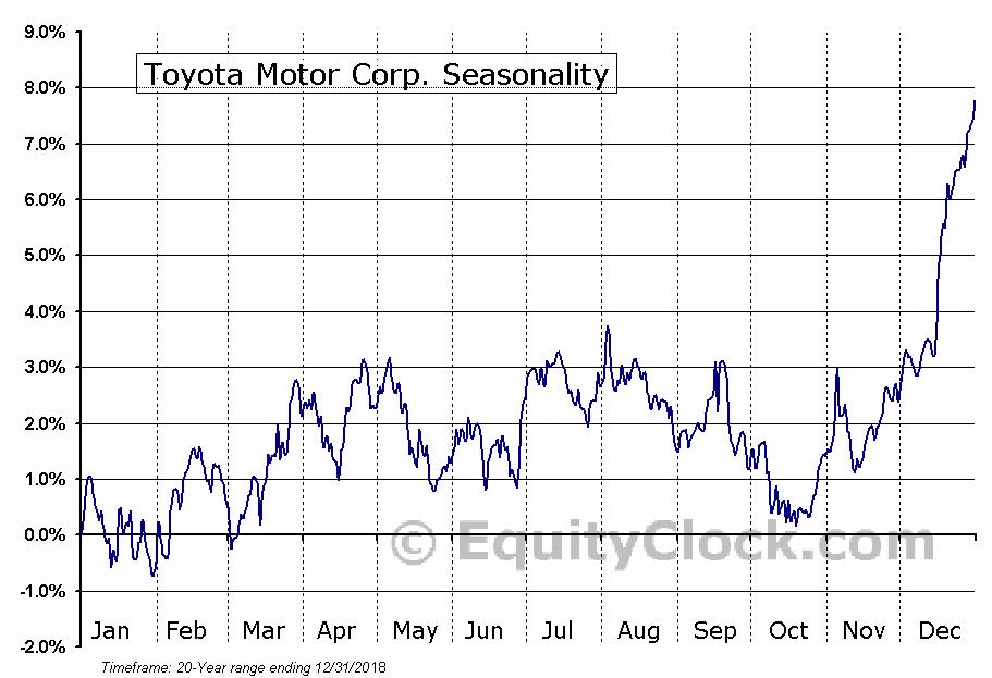 Toyota Motor Corp. (NYSE:TM) Seasonal Chart
