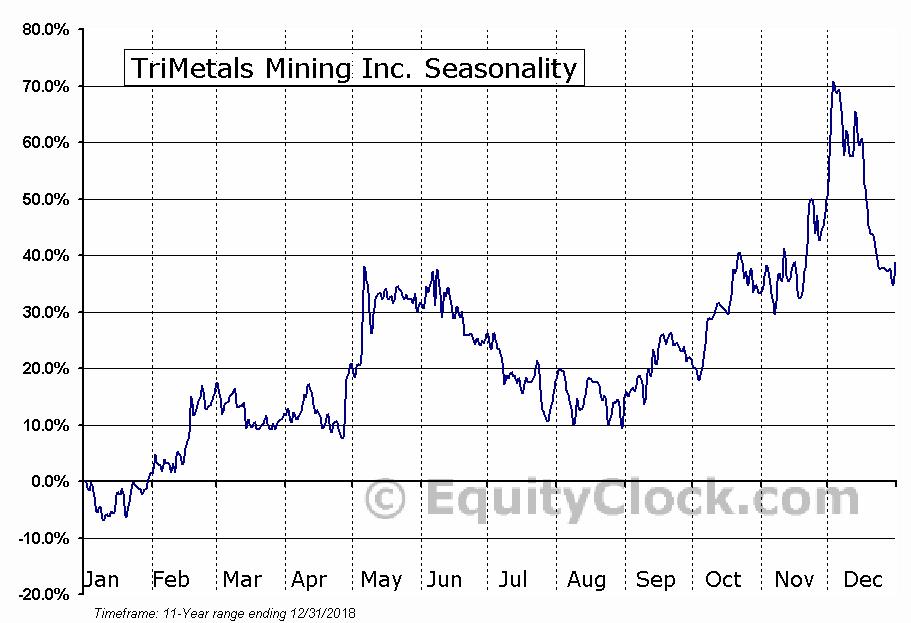 TriMetals Mining (TSE:TMI) Seasonal Chart