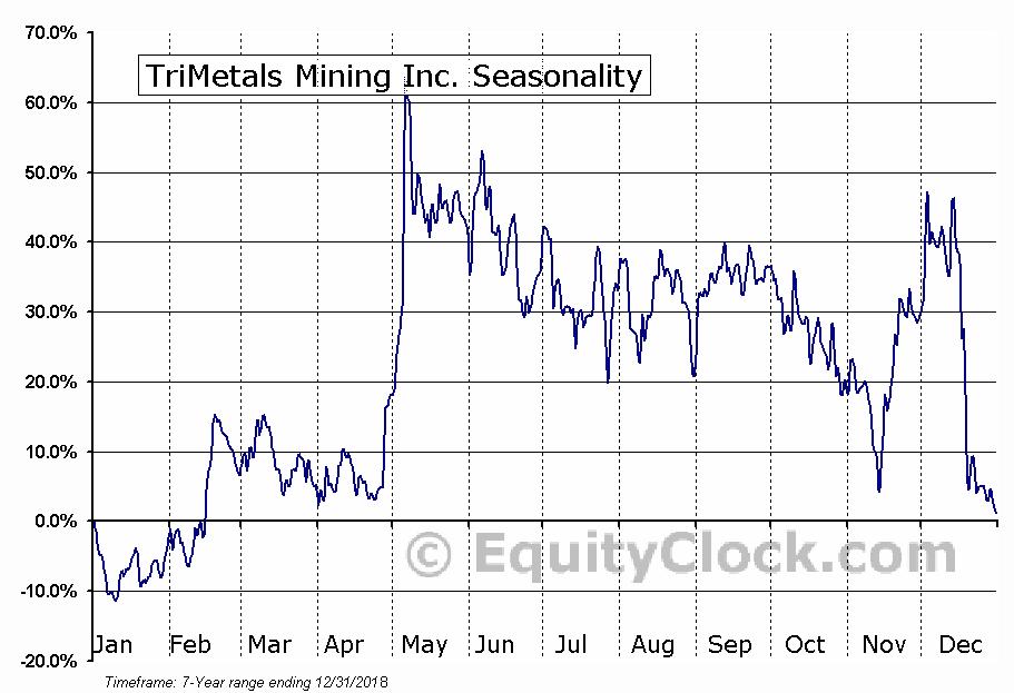 TriMetals Mining Inc. (OTCMKT:TMIAF) Seasonal Chart