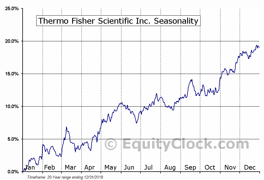 Thermo Fisher Scientific Inc.  (NYSE:TMO) Seasonal Chart